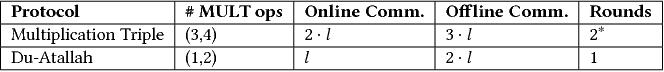 Figure 1 for Chameleon: A Hybrid Secure Computation Framework for Machine Learning Applications