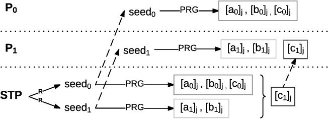Figure 2 for Chameleon: A Hybrid Secure Computation Framework for Machine Learning Applications