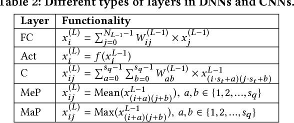 Figure 3 for Chameleon: A Hybrid Secure Computation Framework for Machine Learning Applications