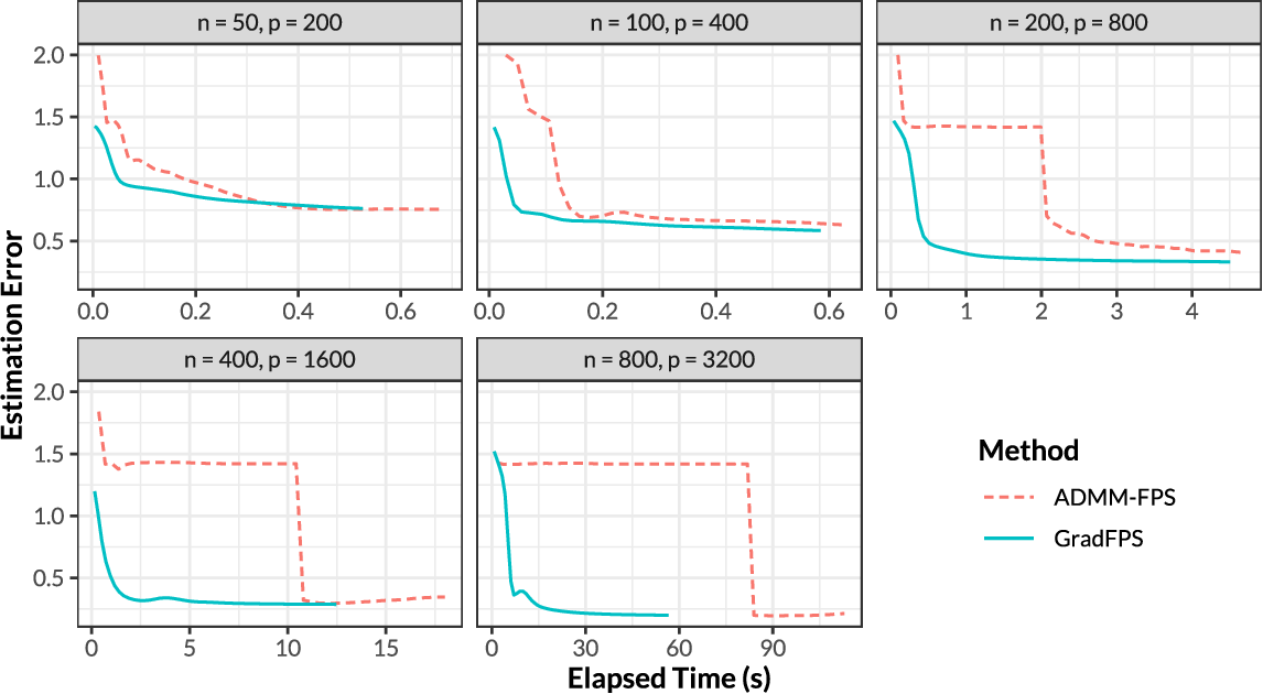 Figure 3 for Gradient-based Sparse Principal Component Analysis with Extensions to Online Learning
