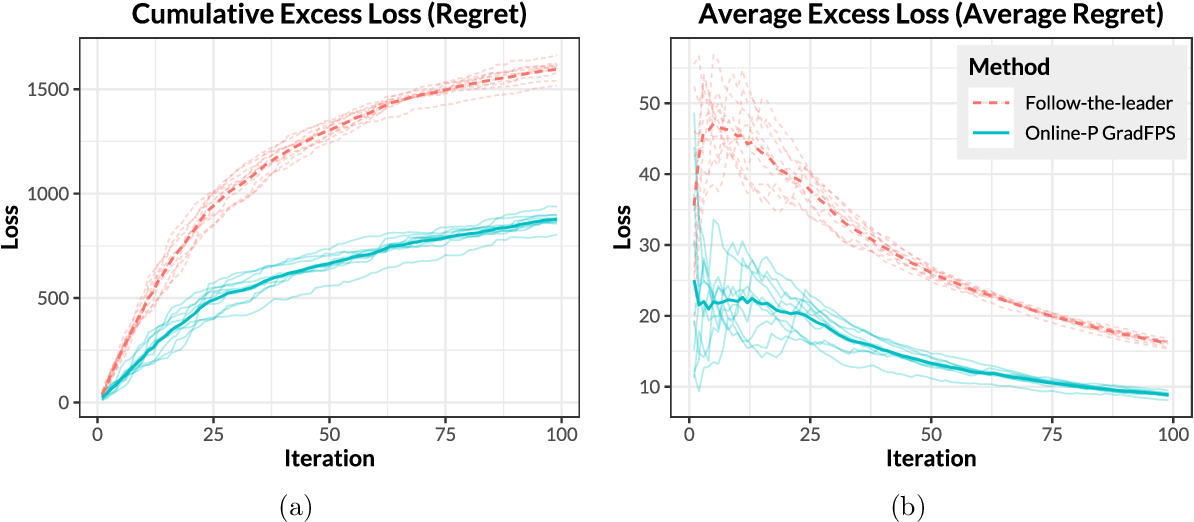 Figure 4 for Gradient-based Sparse Principal Component Analysis with Extensions to Online Learning