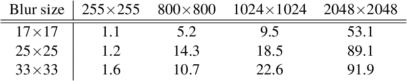 Figure 1 for Learning to Deblur