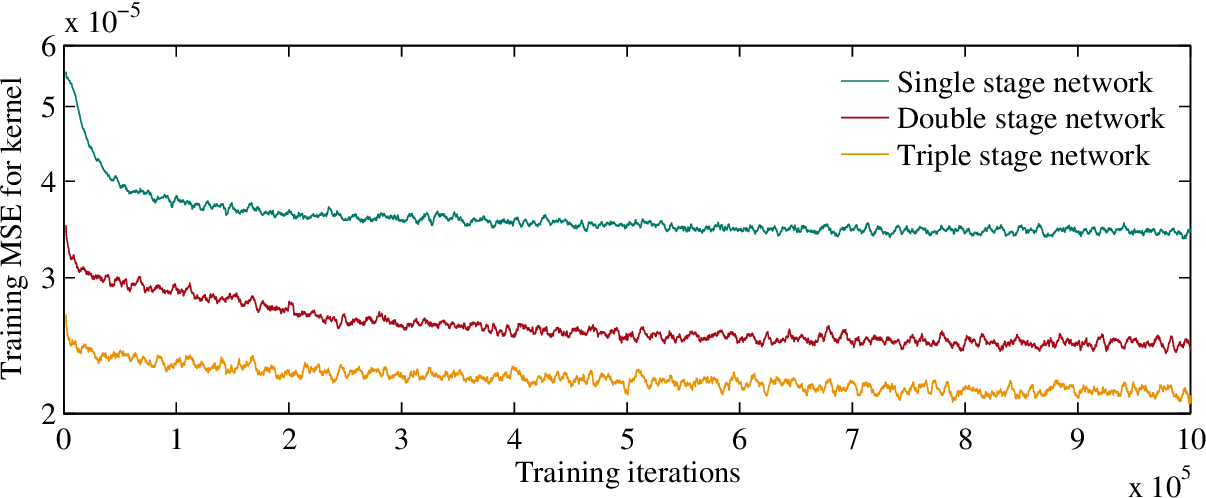 Figure 2 for Learning to Deblur