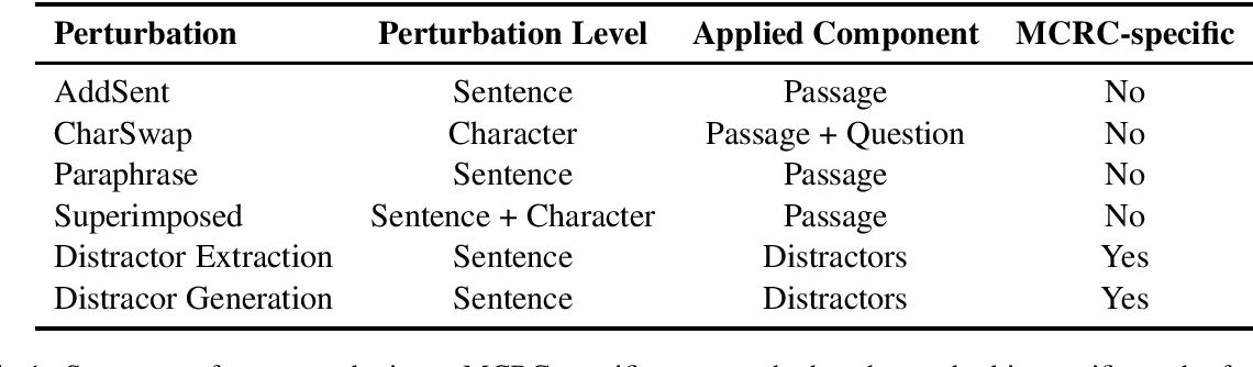 Figure 1 for Benchmarking Robustness of Machine Reading Comprehension Models
