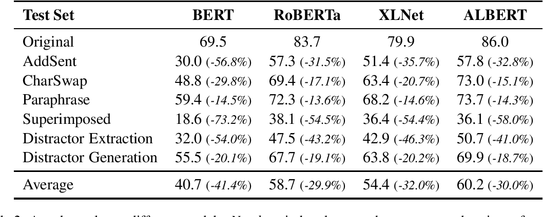 Figure 2 for Benchmarking Robustness of Machine Reading Comprehension Models