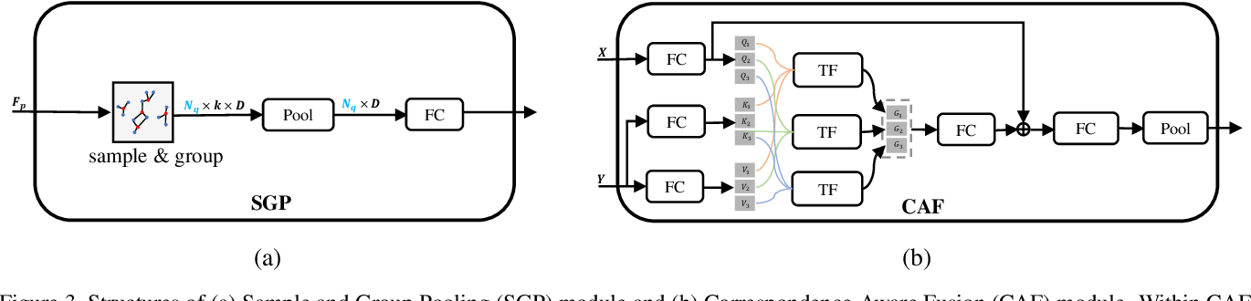 Figure 4 for CAP-Net: Correspondence-Aware Point-view Fusion Network for 3D Shape Analysis
