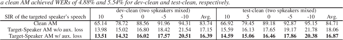 Figure 2 for Auxiliary Interference Speaker Loss for Target-Speaker Speech Recognition