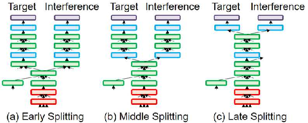 Figure 3 for Auxiliary Interference Speaker Loss for Target-Speaker Speech Recognition