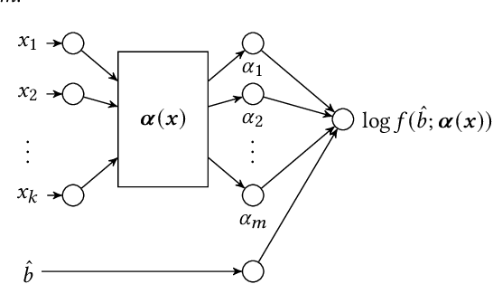 Figure 1 for An Efficient Deep Distribution Network for Bid Shading in First-Price Auctions