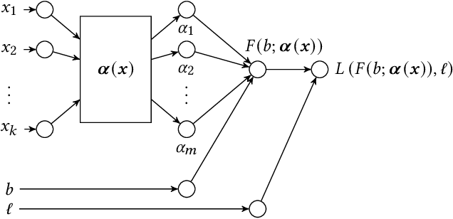 Figure 3 for An Efficient Deep Distribution Network for Bid Shading in First-Price Auctions