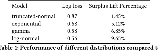 Figure 2 for An Efficient Deep Distribution Network for Bid Shading in First-Price Auctions