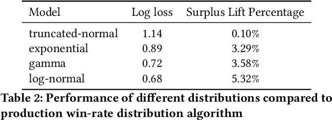 Figure 4 for An Efficient Deep Distribution Network for Bid Shading in First-Price Auctions