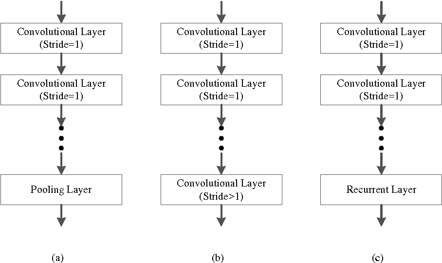 Figure 1 for A Fully Trainable Network with RNN-based Pooling