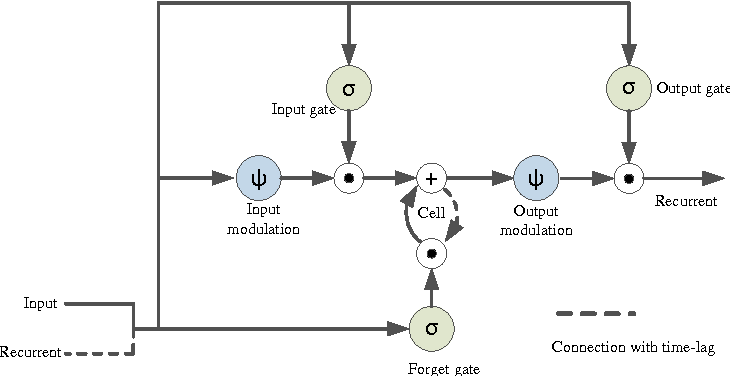 Figure 3 for A Fully Trainable Network with RNN-based Pooling