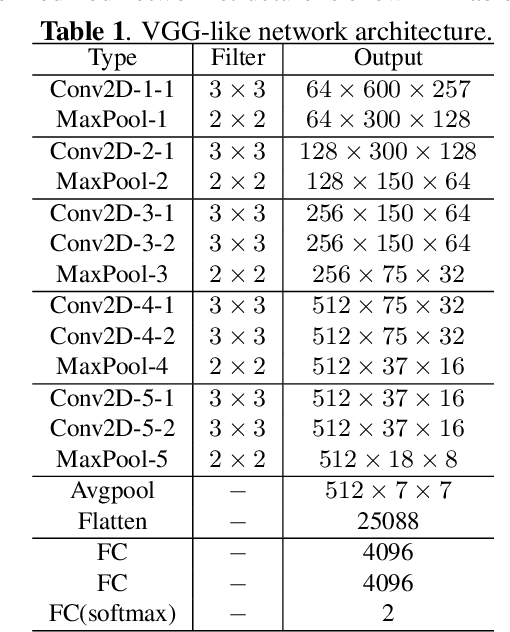 Figure 1 for Defense against adversarial attacks on spoofing countermeasures of ASV