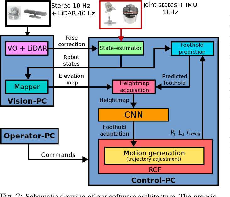 Figure 4 for Fast and Continuous Foothold Adaptation for Dynamic Locomotion through CNNs