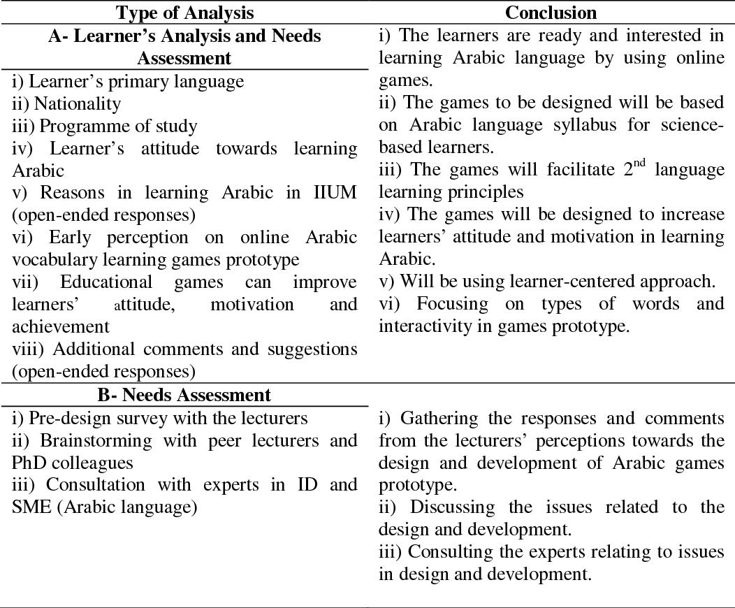 PDF] A Study On Malaysian Language Learners' Perception