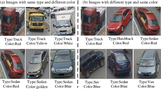 Figure 1 for Attribute-guided Feature Learning Network for Vehicle Re-identification