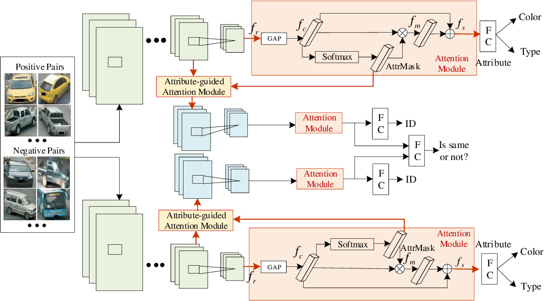 Figure 2 for Attribute-guided Feature Learning Network for Vehicle Re-identification
