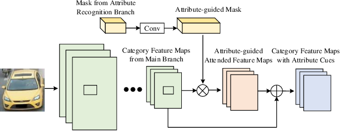 Figure 3 for Attribute-guided Feature Learning Network for Vehicle Re-identification