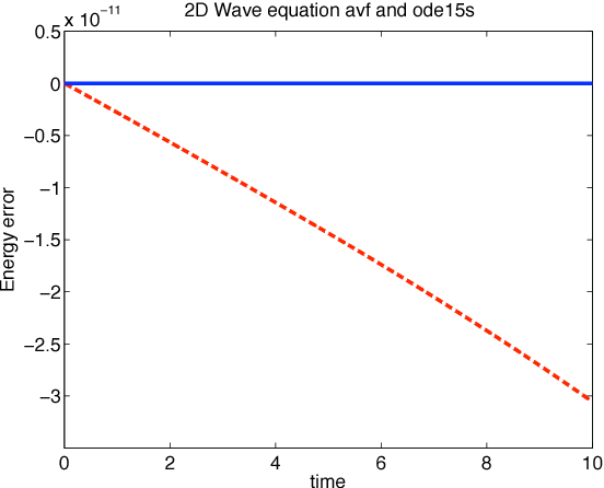 Figure 2 7 from Preserving energy resp  dissipation in numerical