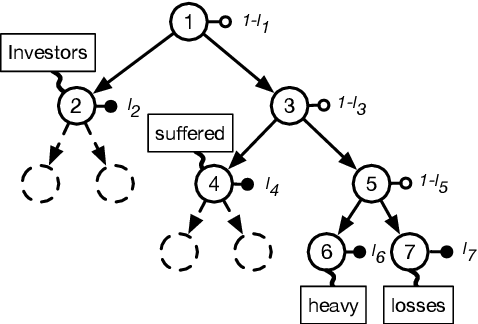 Figure 1 for Recursive Top-Down Production for Sentence Generation with Latent Trees