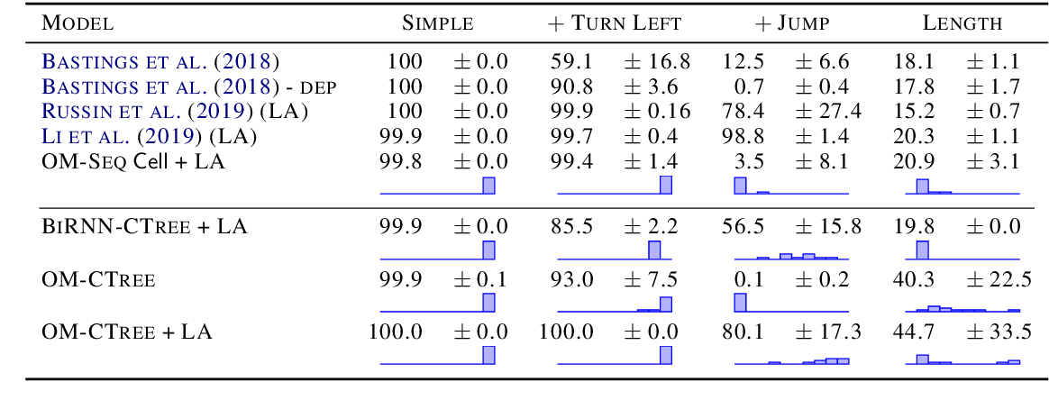 Figure 2 for Recursive Top-Down Production for Sentence Generation with Latent Trees