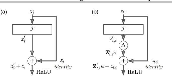 Figure 3 for Training cascaded networks for speeded decisions using a temporal-difference loss