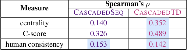 Figure 2 for Training cascaded networks for speeded decisions using a temporal-difference loss