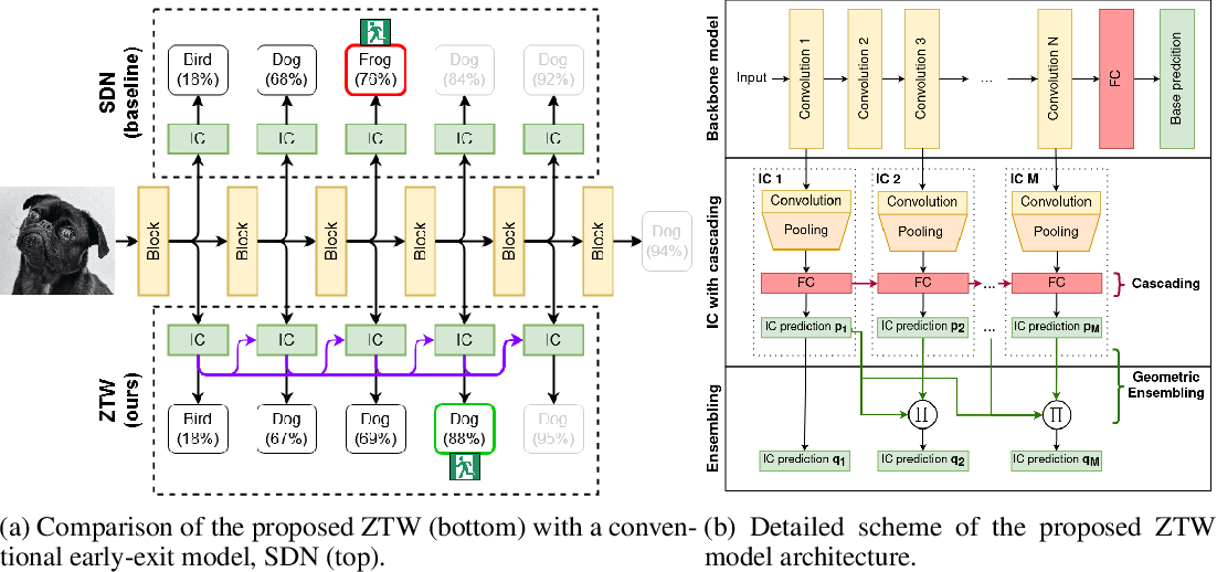 Figure 1 for Zero Time Waste: Recycling Predictions in Early Exit Neural Networks