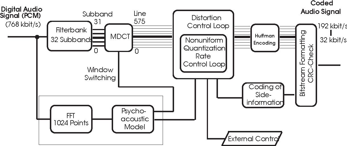 Figure 2 From Mp3 And Aac Explained Semantic Scholar
