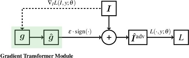 Figure 3 for Regional Homogeneity: Towards Learning Transferable Universal Adversarial Perturbations Against Defenses