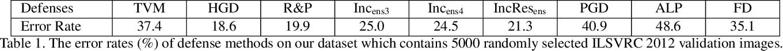 Figure 2 for Regional Homogeneity: Towards Learning Transferable Universal Adversarial Perturbations Against Defenses
