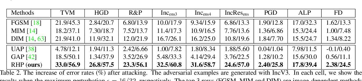 Figure 4 for Regional Homogeneity: Towards Learning Transferable Universal Adversarial Perturbations Against Defenses