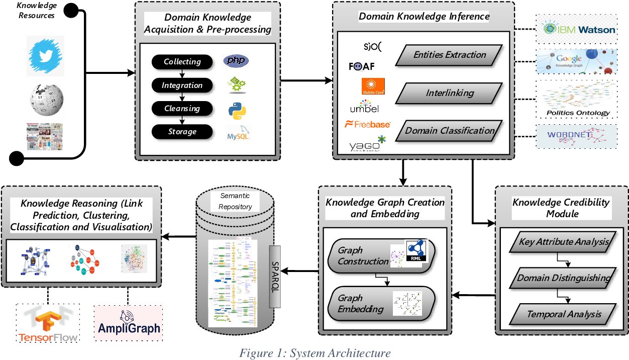 Figure 1 for Relational Learning Analysis of Social Politics using Knowledge Graph Embedding