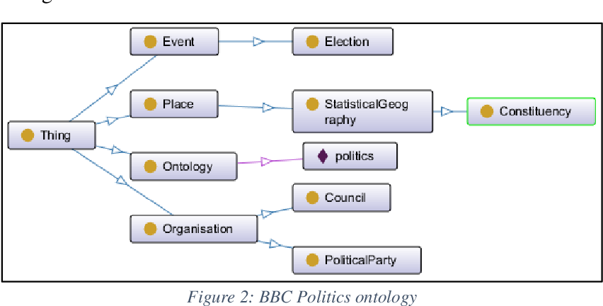 Figure 3 for Relational Learning Analysis of Social Politics using Knowledge Graph Embedding
