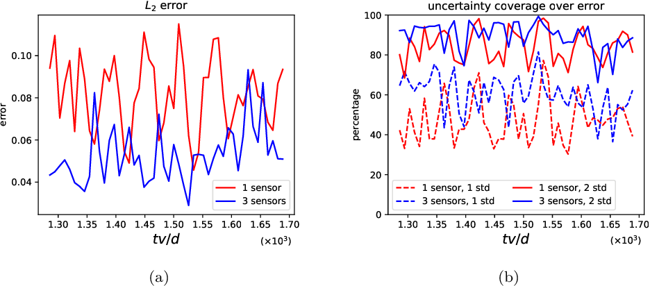 Figure 3 for Learning Functional Priors and Posteriors from Data and Physics