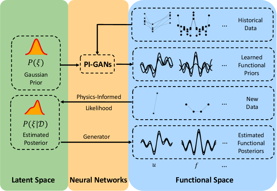 Figure 1 for Learning Functional Priors and Posteriors from Data and Physics