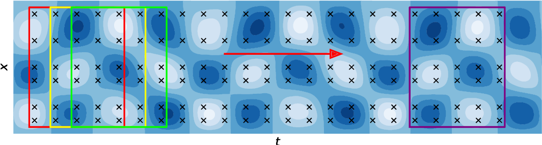 Figure 4 for Learning Functional Priors and Posteriors from Data and Physics