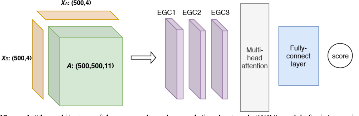 Figure 1 for Energy-based Graph Convolutional Networks for Scoring Protein Docking Models