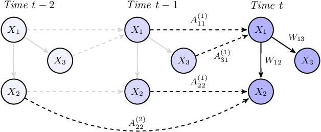 Figure 1 for DYNOTEARS: Structure Learning from Time-Series Data