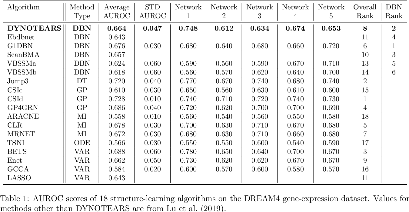Figure 2 for DYNOTEARS: Structure Learning from Time-Series Data