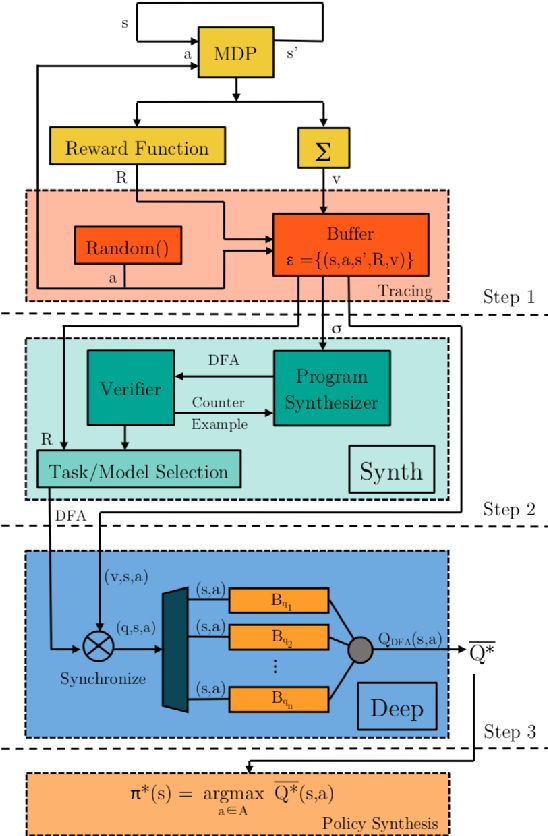 Figure 3 for DeepSynth: Program Synthesis for Automatic Task Segmentation in Deep Reinforcement Learning