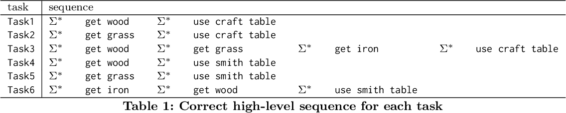Figure 2 for DeepSynth: Program Synthesis for Automatic Task Segmentation in Deep Reinforcement Learning