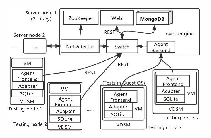 Figure 2 from Design of security risk assessment framework