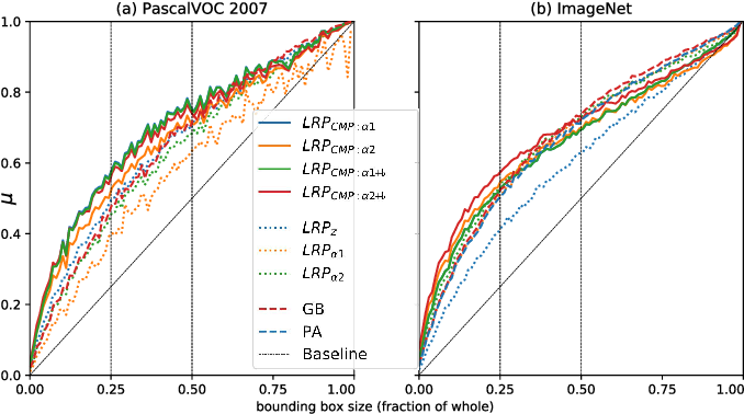 Figure 4 for Towards best practice in explaining neural network decisions with LRP