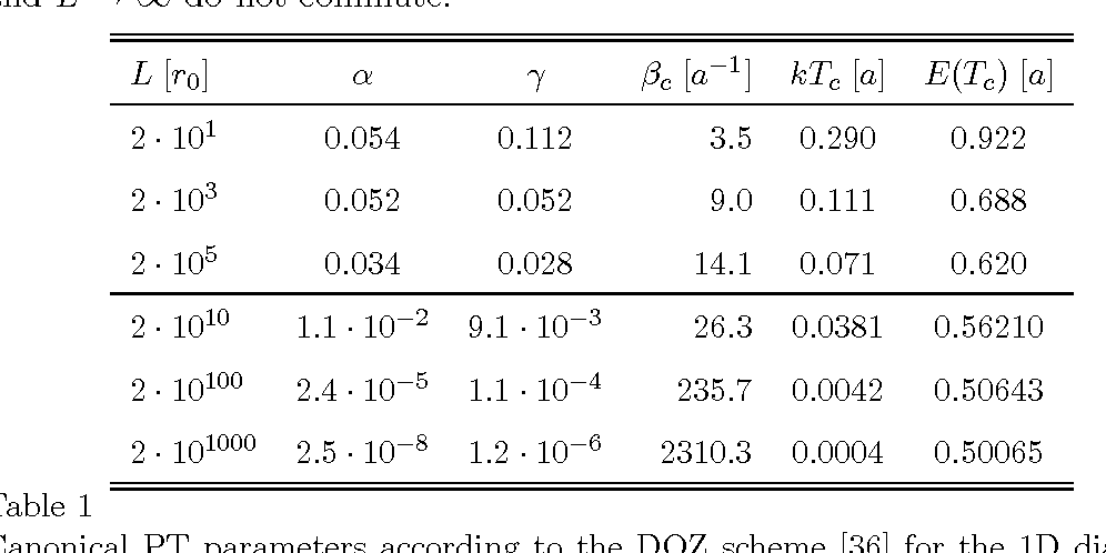 Table 1 Canonical PT parameters according to the DOZ scheme [36] for the 1D diatomic molecule with piecewise linear interaction potential from Eq. (26). For L → ∞ the numerical results suggest that α → 0, γ → 0 and kTc/a → 0.