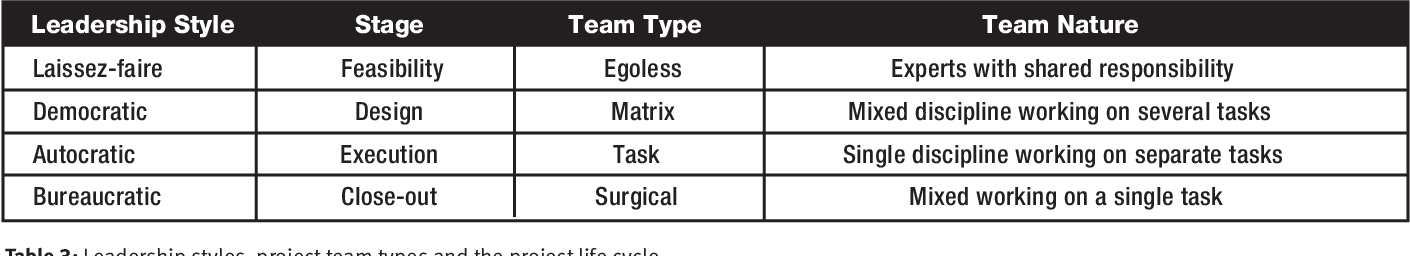 Table 3 from The project manager's leadership style as a
