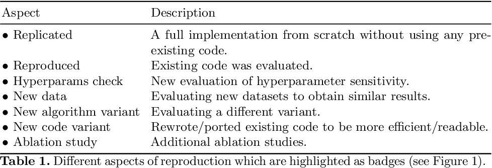 Figure 2 for ReproducedPapers.org: Openly teaching and structuring machine learning reproducibility