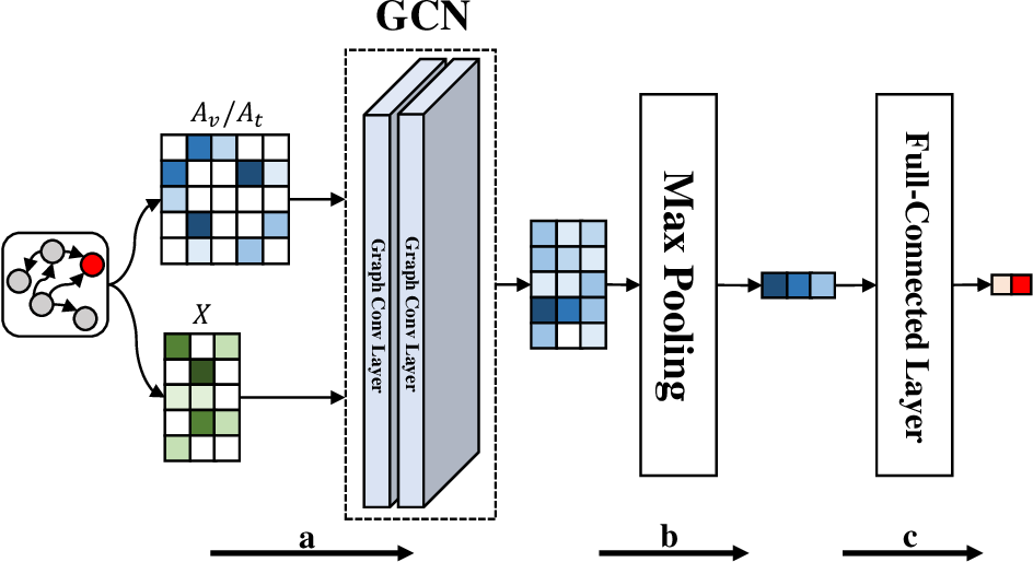 Figure 3 for Identity Inference on Blockchain using Graph Neural Network